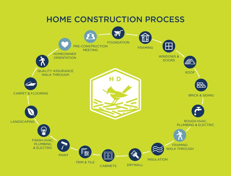 What to Expect When Building a New Home