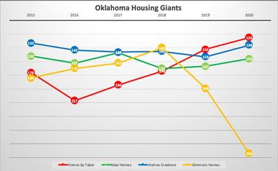 Oklahoma housing giants